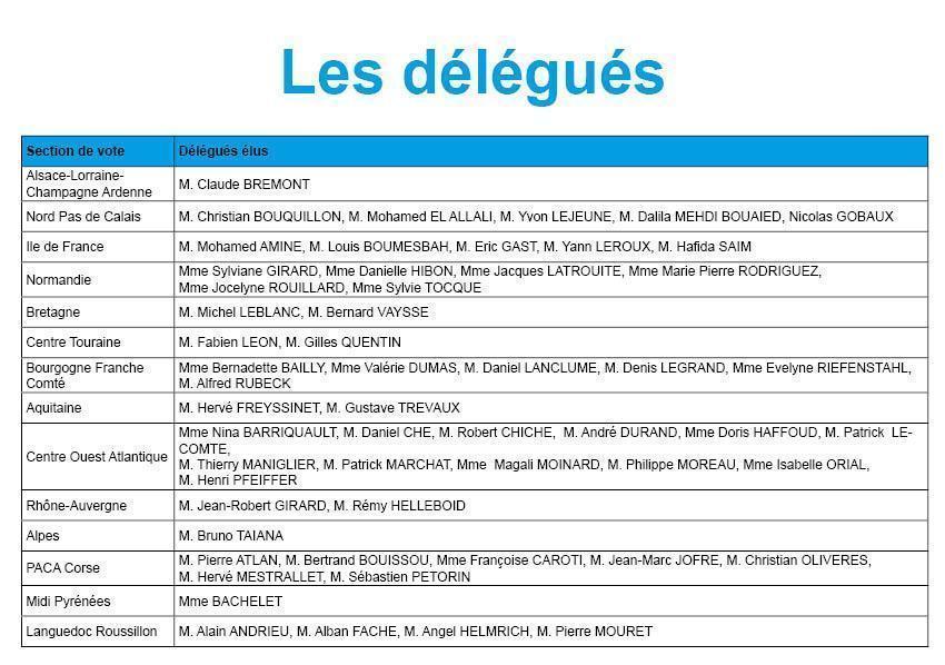 Liste des délégués régionaux de territoria mutuelle