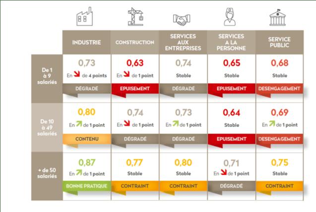 IBET moyens par catégorie d'activité et taille d'entreprise